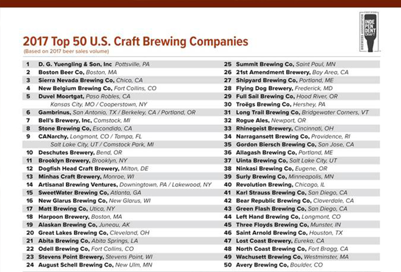 TOP 50 BREWING COMPANIES BY SALES VOLUME